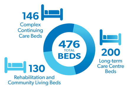 Beds - 130 rehab, 146 Complex Continuing care and 200 Long-term Care