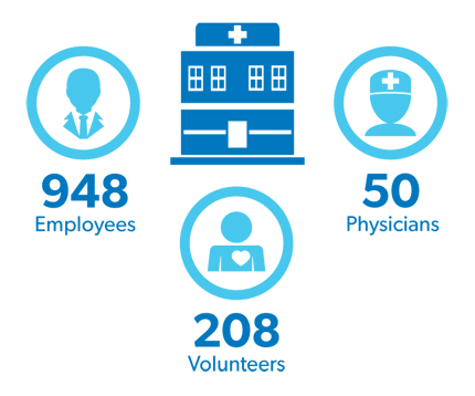 Staff - 948 employees 50 physicians and 208 volunteers